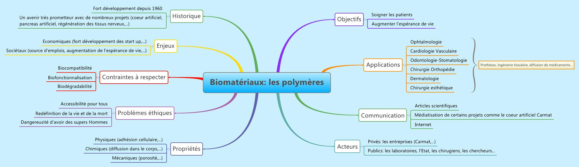 Biomatériaux