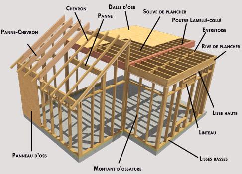 ossature bois technique maison parallele